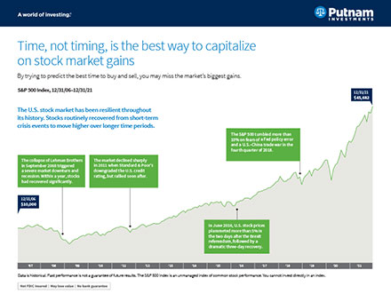 Time, not timing, is the best way to capitalize on stock market gains