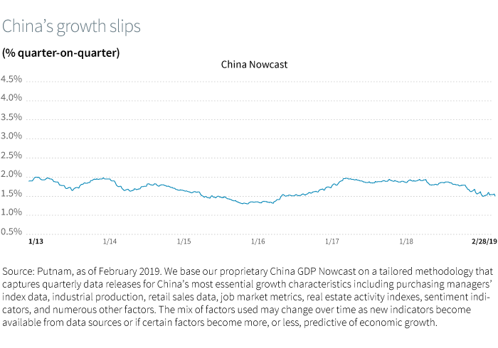 China's growth slips (% quarter-on-quarter)