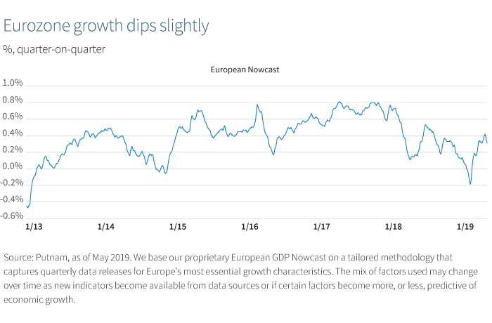 Eurozone growth dips slightly