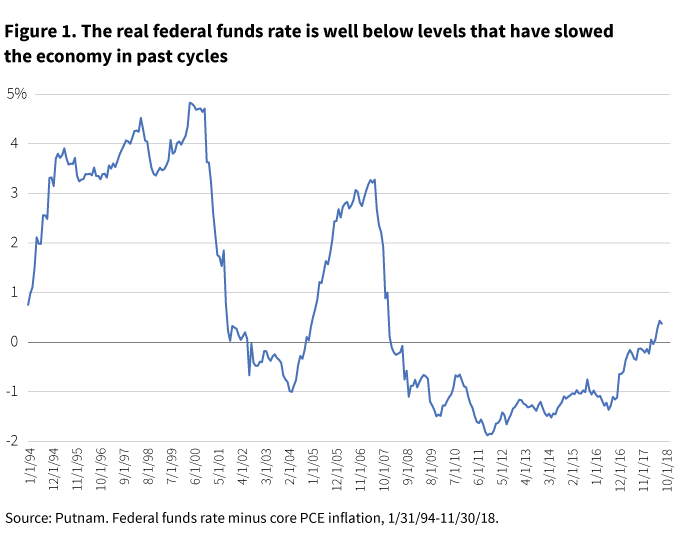 The real federal funds rate is currently well below levels that have slowed the economy in past cycles