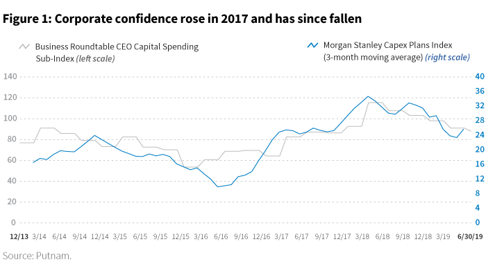 Corporate confidence rose in 2017 and has since fallen chart
