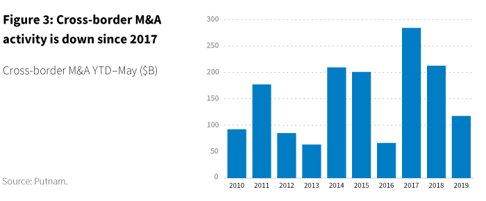Cross-border M&A activity is down since 2017 chart