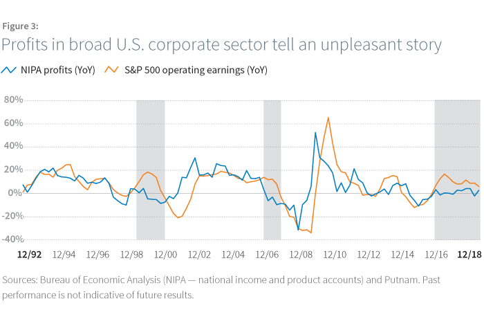 Profits in broad U.S. corporate sector tell an unpleasant story