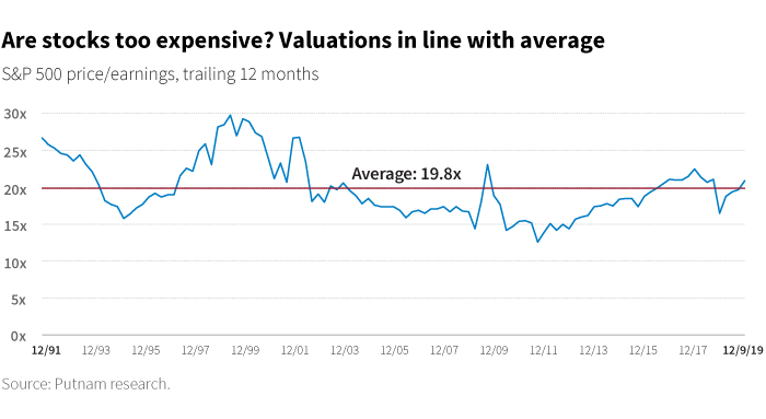 Are stocks too expensive? Valuations in line with average.