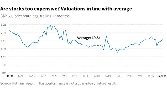 Are stocks too expensive? Valuations in line with average