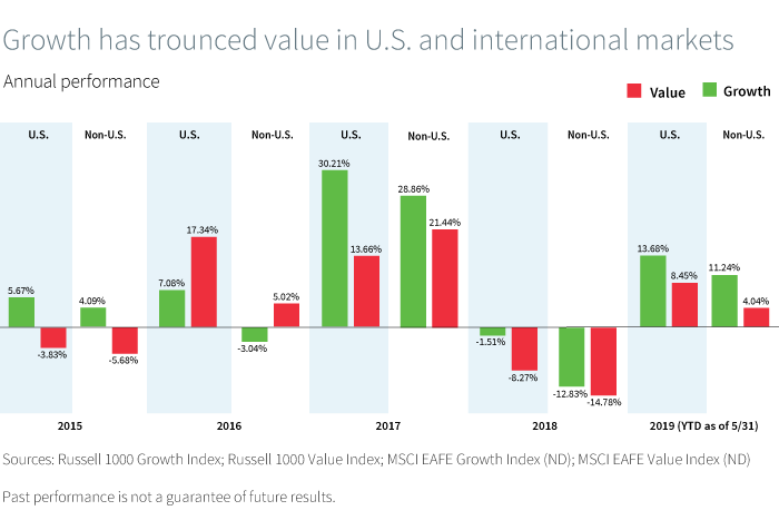 Growth has trounced value in U.S. and international markets