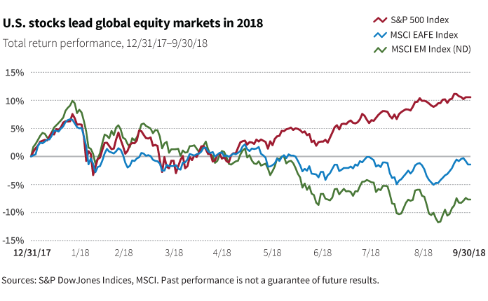 U.S. stocks lead global equity markets in 2018 chart