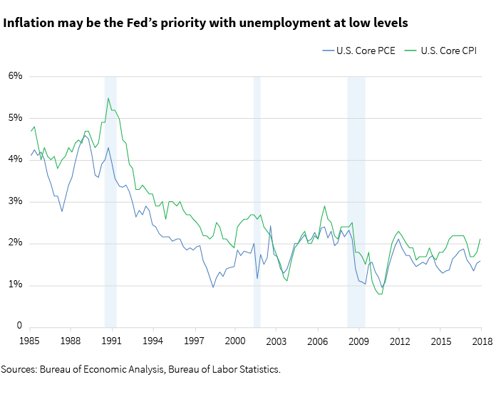 Inflation may be the Fed's priority with unemployment at low levels