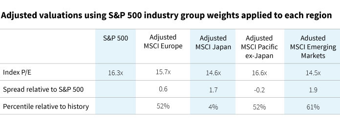 Adjusted valuations using S&P 500 industry group weights applied to each region